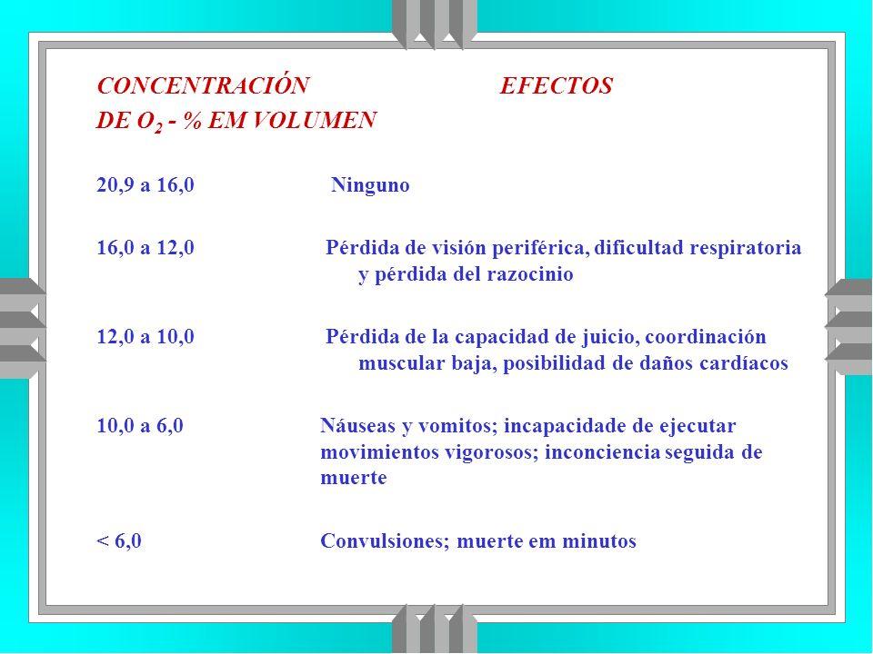 CONCENTRACIÓN EFECTOS DE O2 - % EM VOLUMEN