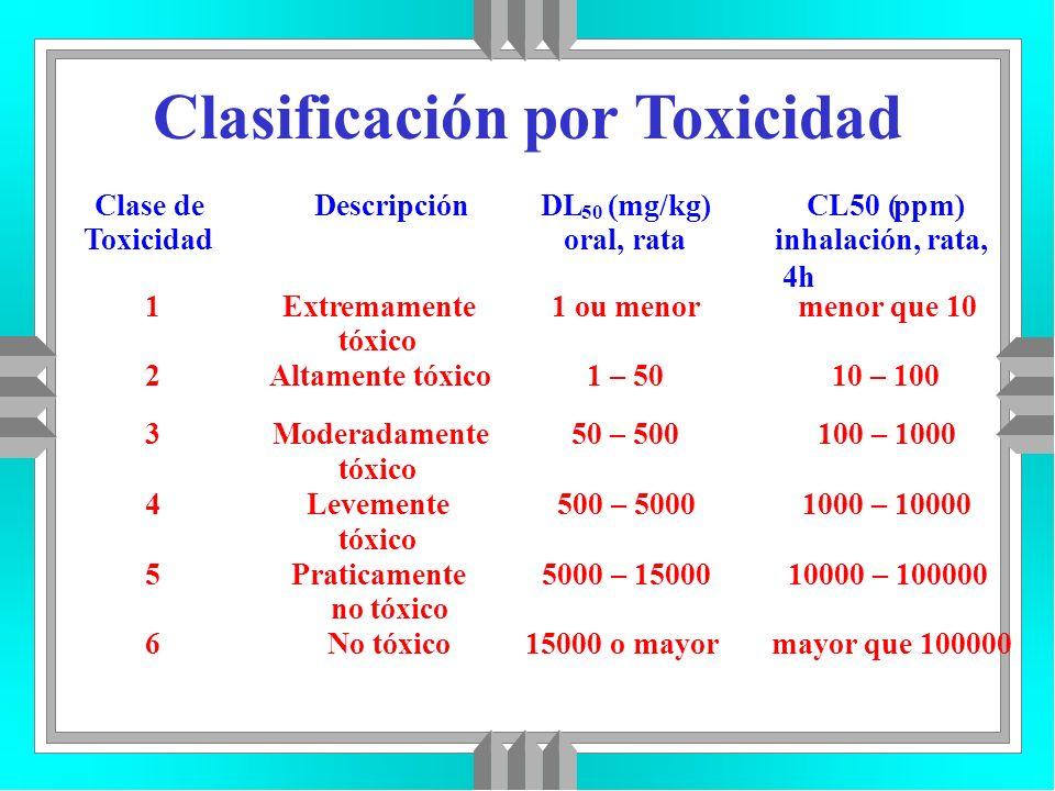 Clasificación por Toxicidad
