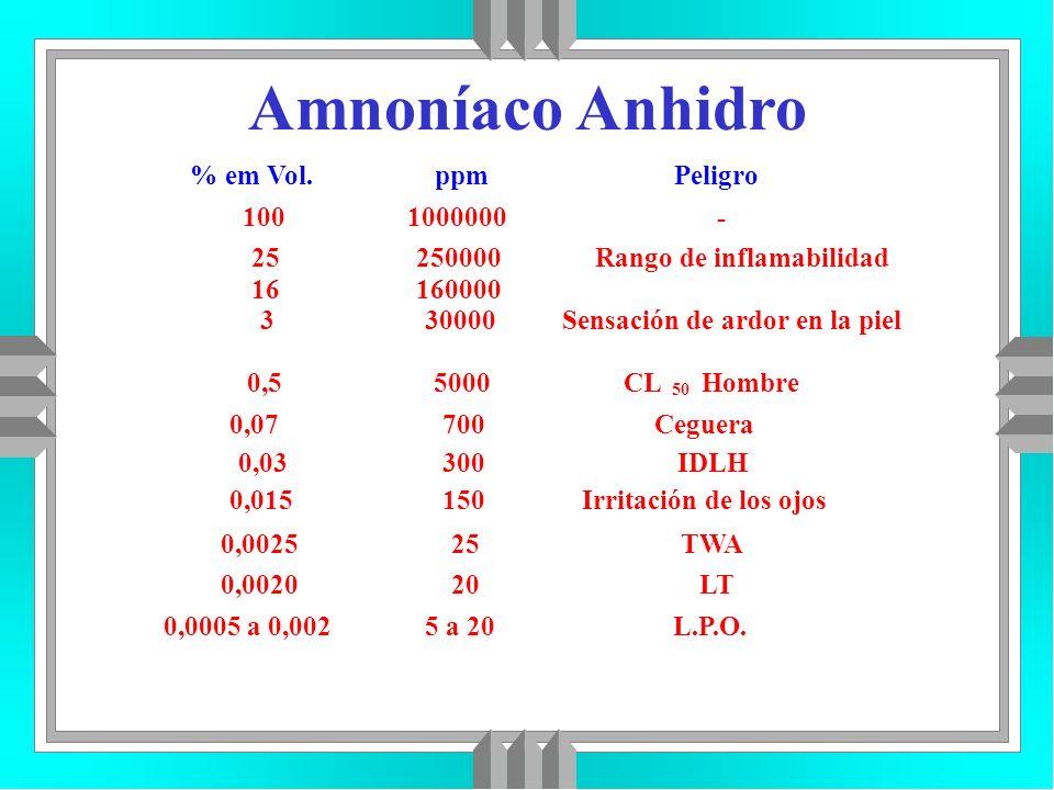 Amnoníaco Anhidro % em Vol. ppm Peligro 100 1000000 - 25 250000