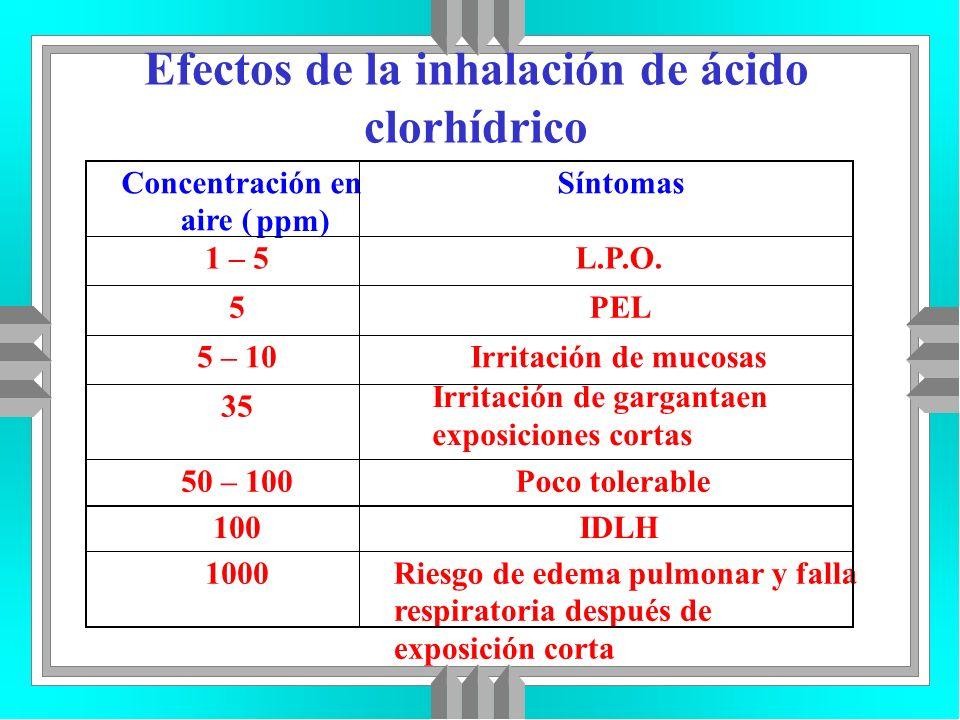 Efectos de la inhalación de ácido clorhídrico