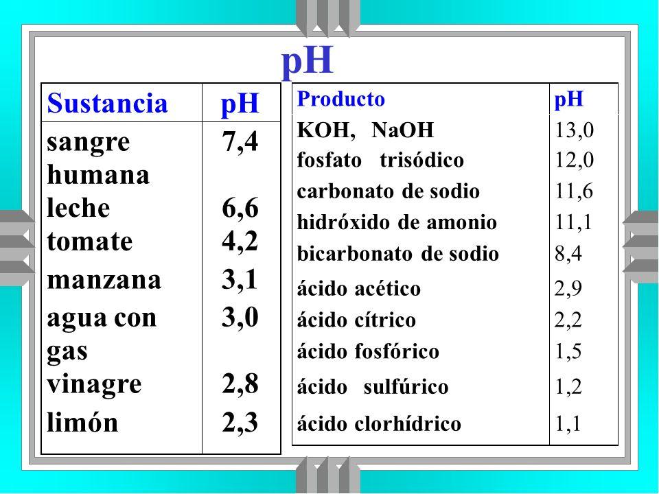 pH Sustancia pH sangre 7,4 humana leche 6,6 tomate 4,2 manzana 3,1