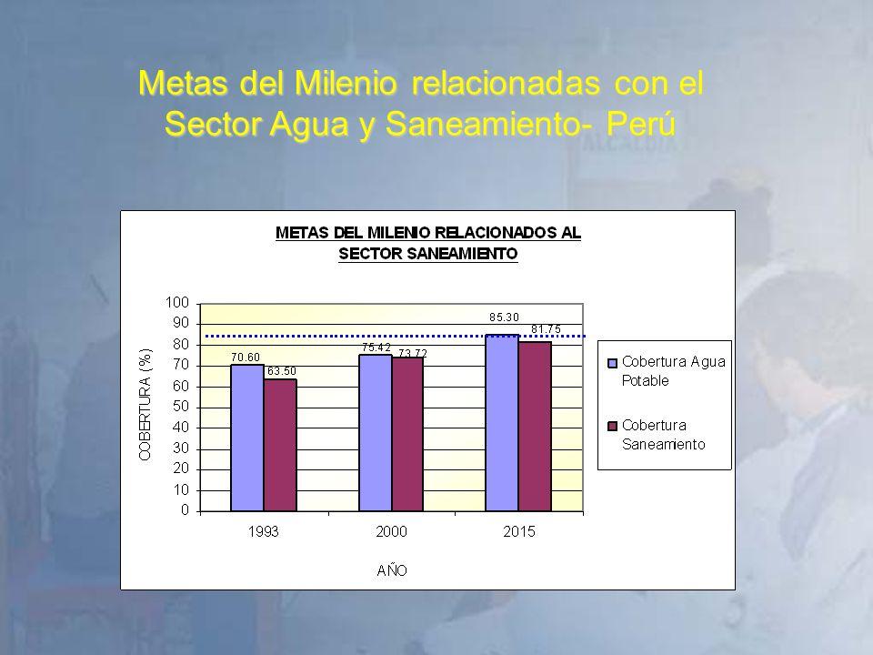 Metas del Milenio relacionadas con el Sector Agua y Saneamiento- Perú
