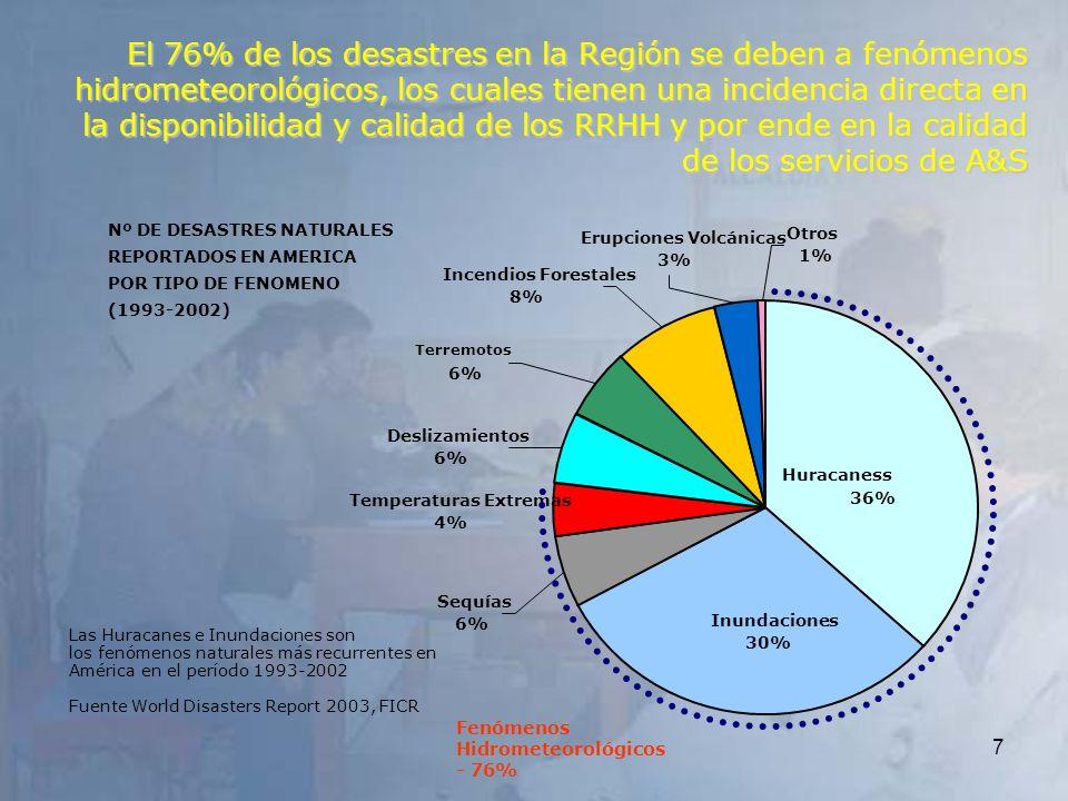 El 76% de los desastres en la Región se deben a fenómenos hidrometeorológicos, los cuales tienen una incidencia directa en la disponibilidad y calidad de los RRHH y por ende en la calidad de los servicios de A&S