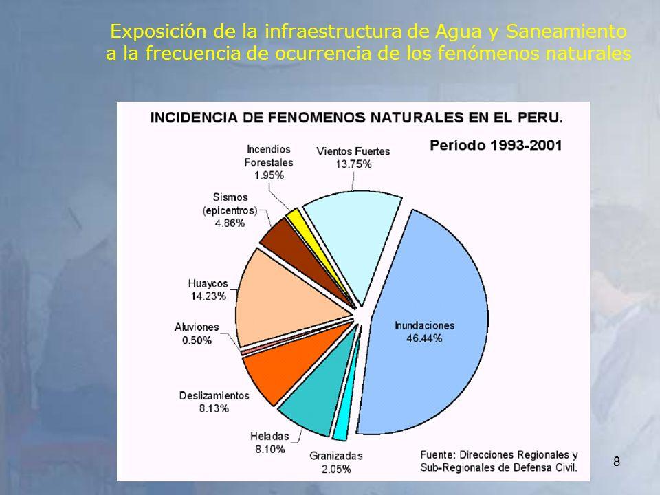 Exposición de la infraestructura de Agua y Saneamiento a la frecuencia de ocurrencia de los fenómenos naturales