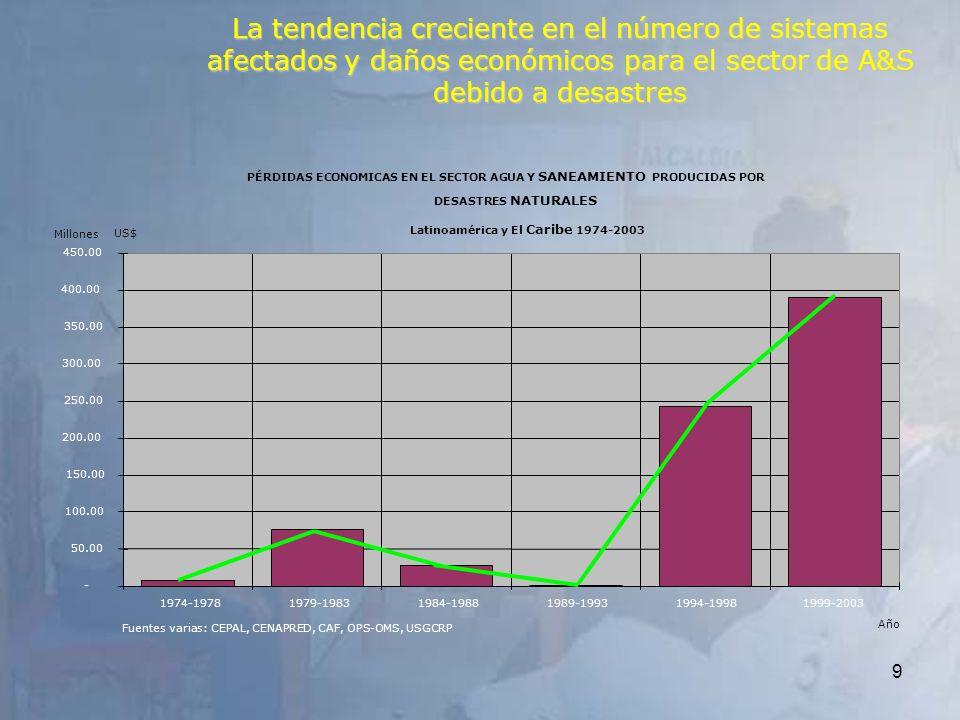 La tendencia creciente en el número de sistemas afectados y daños económicos para el sector de A&S debido a desastres