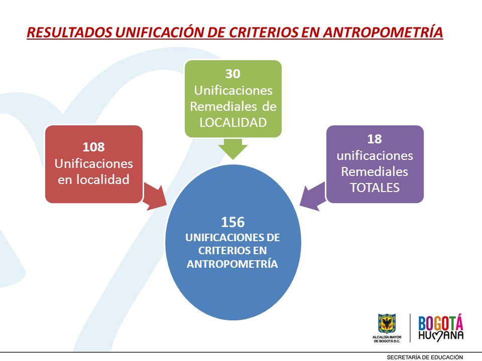 RESULTADOS UNIFICACIÓN DE CRITERIOS EN ANTROPOMETRÍA