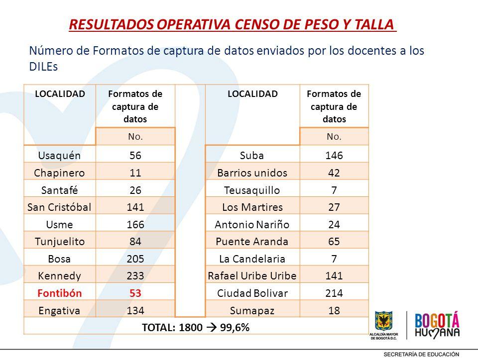 RESULTADOS OPERATIVA CENSO DE PESO Y TALLA