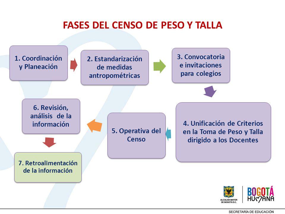 FASES DEL CENSO DE PESO Y TALLA