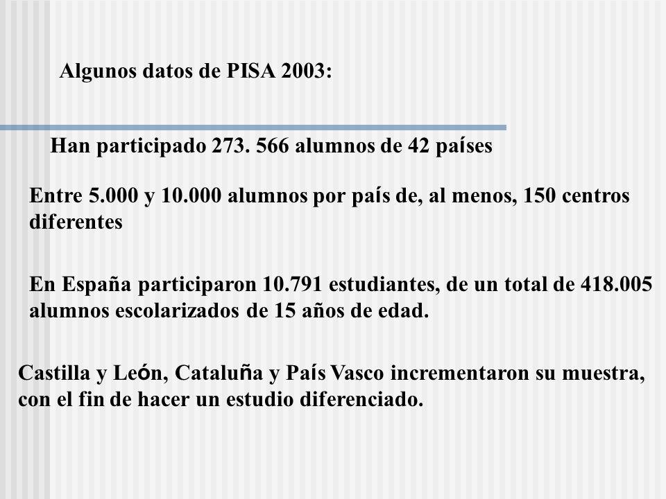 Algunos datos de PISA 2003: Han participado 273. 566 alumnos de 42 países. Entre 5.000 y 10.000 alumnos por país de, al menos, 150 centros.