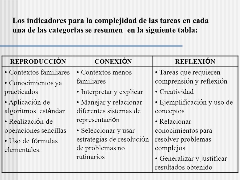 Los indicadores para la complejidad de las tareas en cada