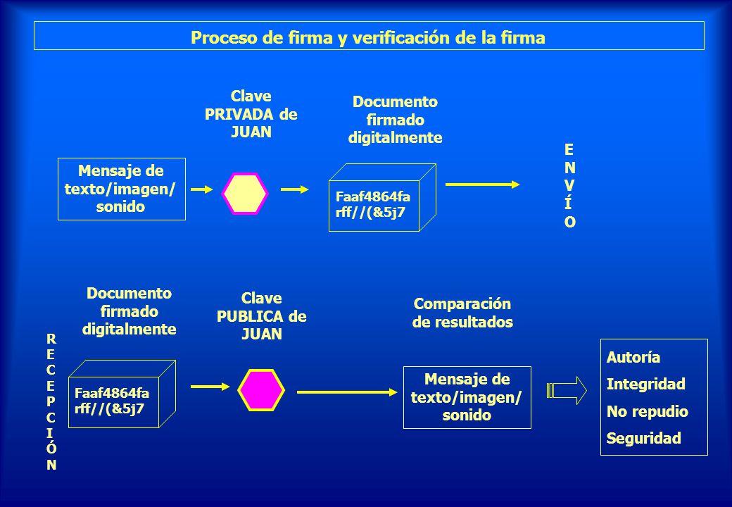 Proceso de firma y verificación de la firma