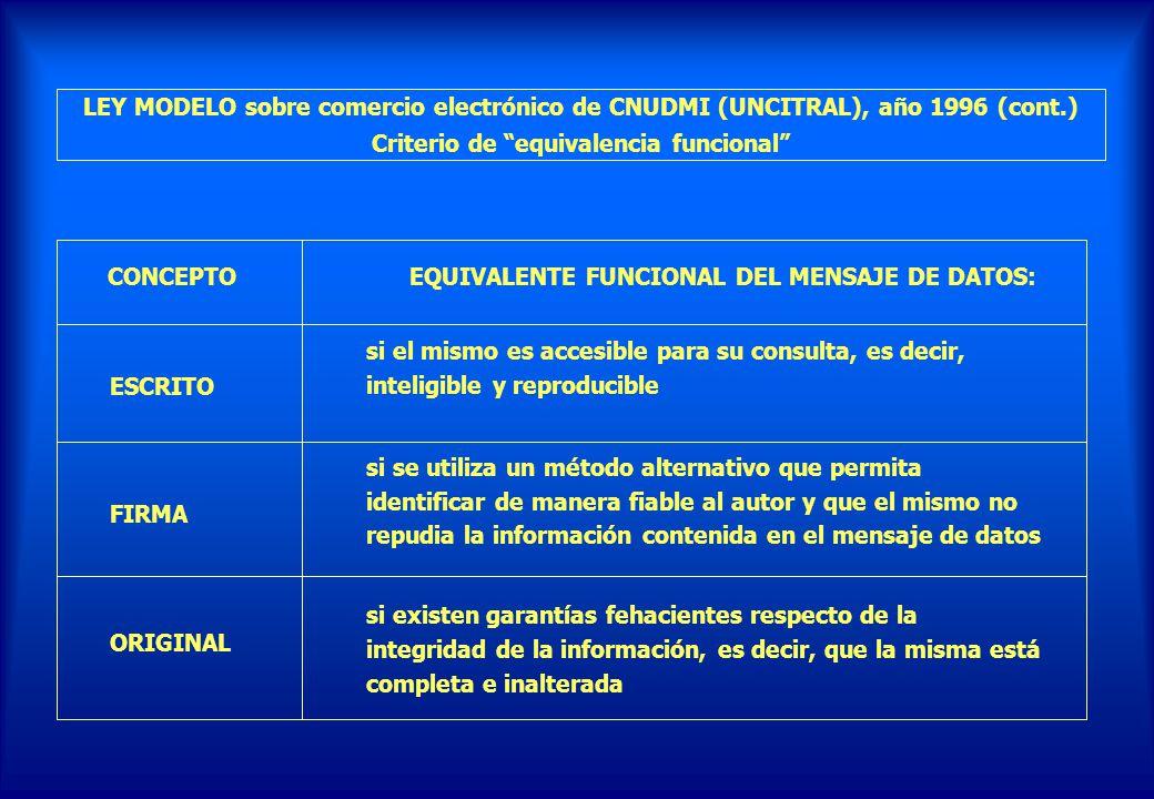 CONCEPTO EQUIVALENTE FUNCIONAL DEL MENSAJE DE DATOS: