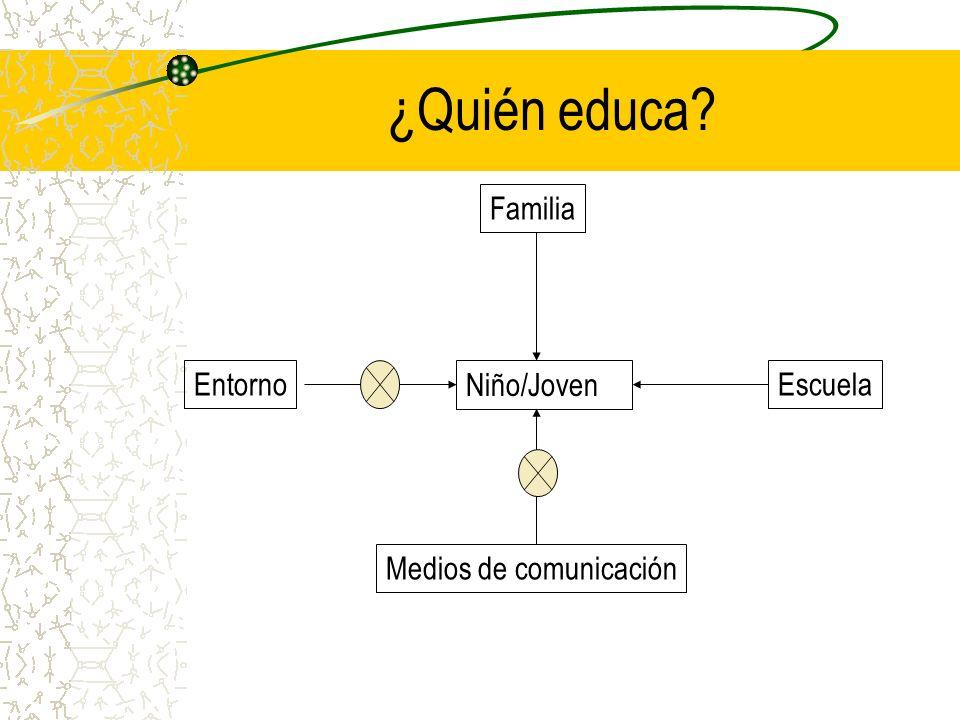 ¿Quién educa Familia Entorno Niño/Joven Escuela