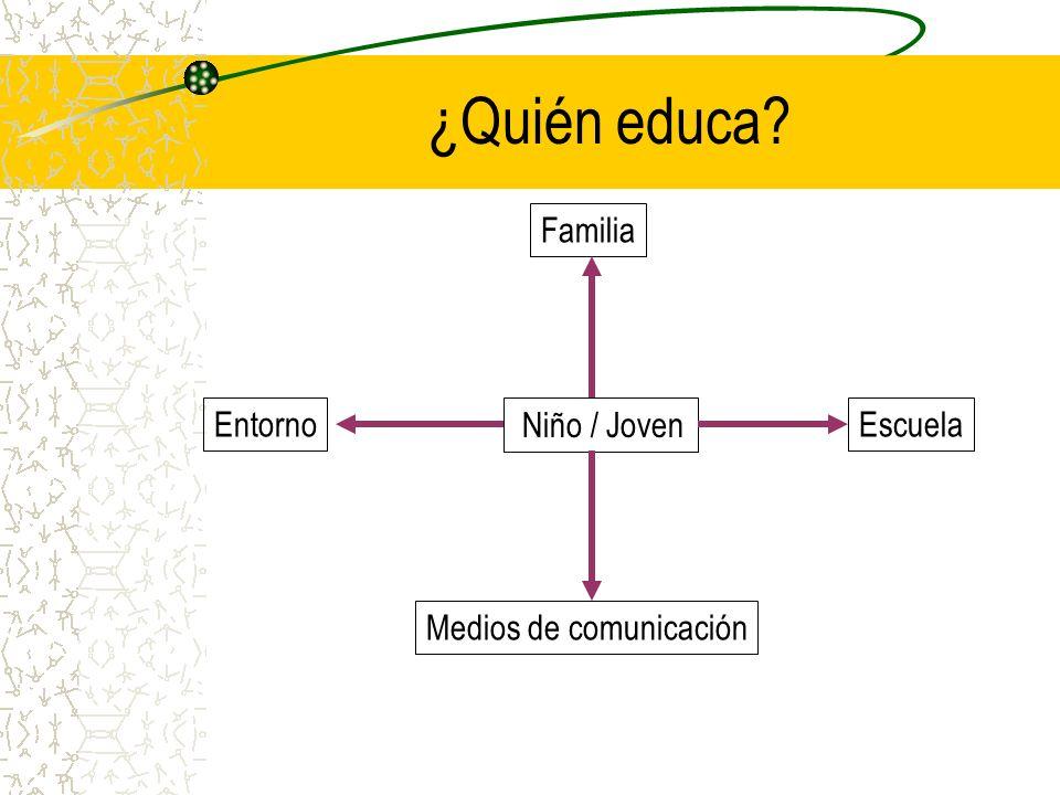 ¿Quién educa Familia Entorno Niño / Joven Escuela