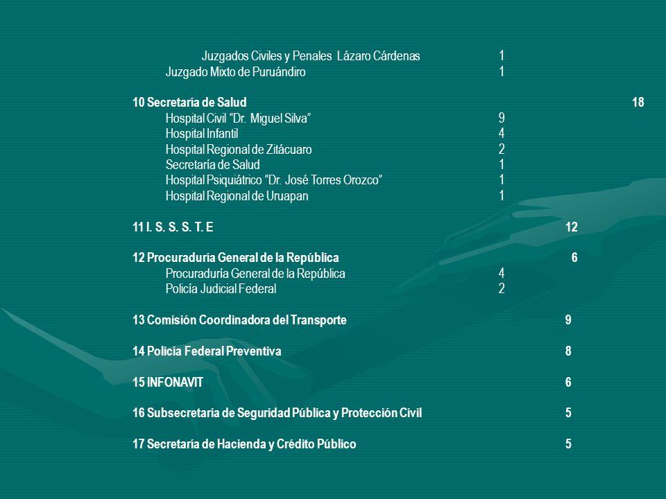 Juzgados Civiles y Penales Lázaro Cárdenas 1