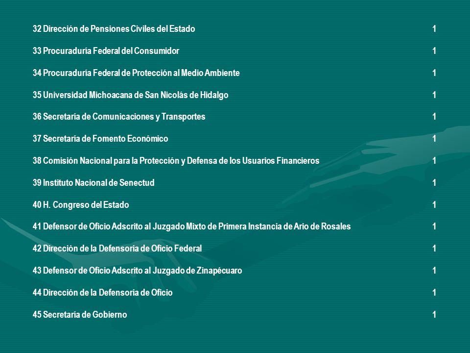 32 Dirección de Pensiones Civiles del Estado 1