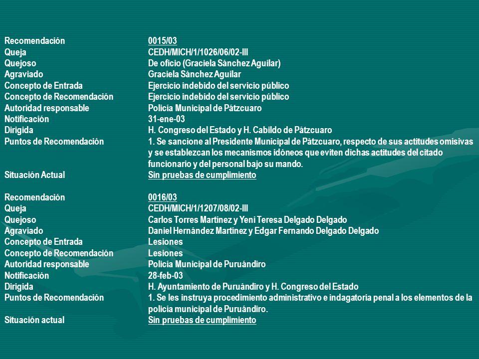 Recomendación 0015/03 Queja CEDH/MICH/1/1026/06/02-III. Quejoso De oficio (Graciela Sánchez Aguilar)