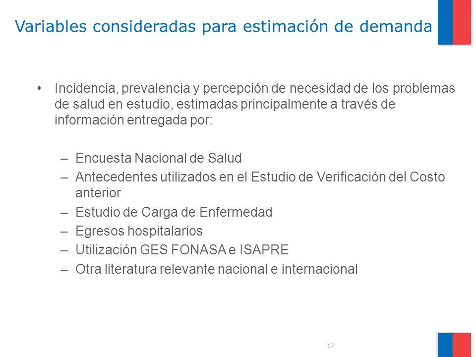 Variables consideradas para estimación de demanda