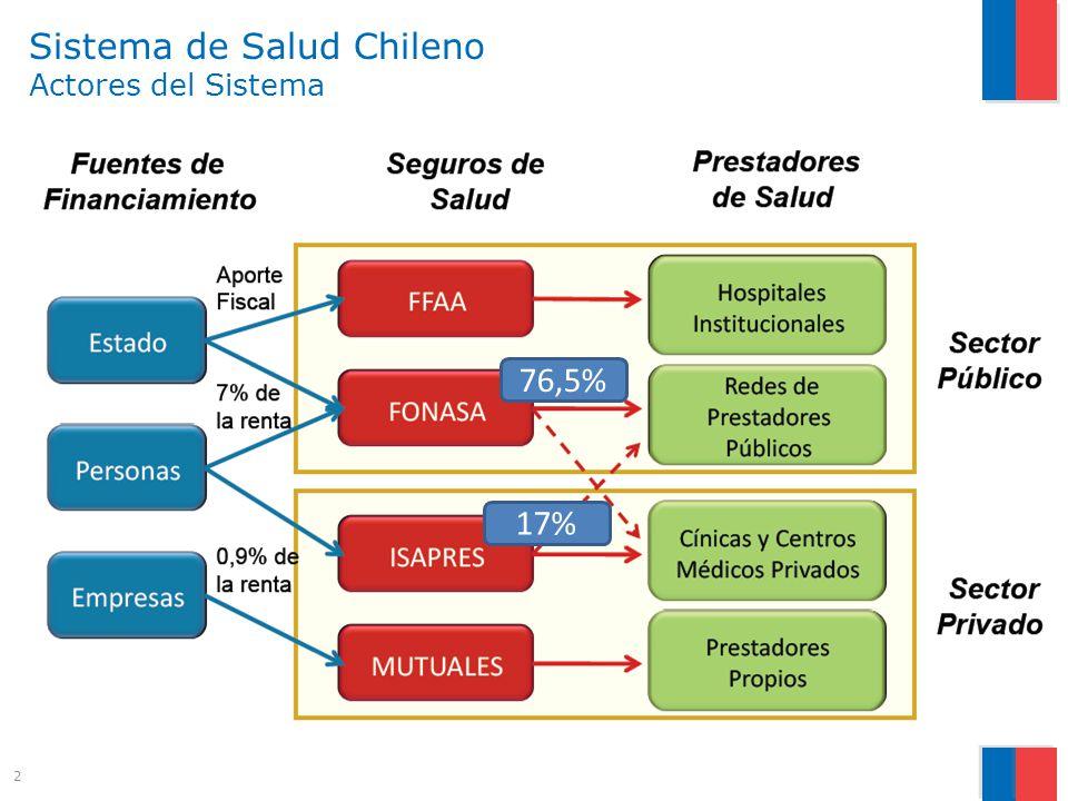 Sistema de Salud Chileno Actores del Sistema