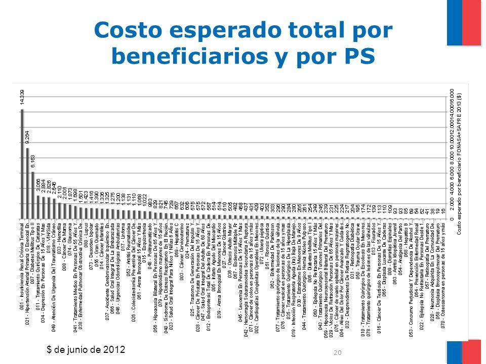 Costo esperado total por beneficiarios y por PS