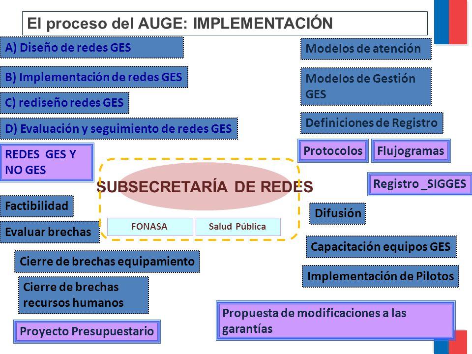 SUBSECRETARÍA DE REDES