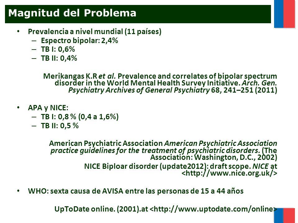 Magnitud del Problema Prevalencia a nivel mundial (11 países)