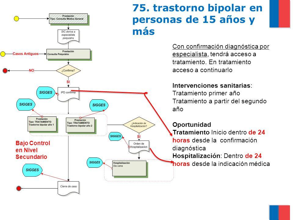 75. trastorno bipolar en personas de 15 años y más