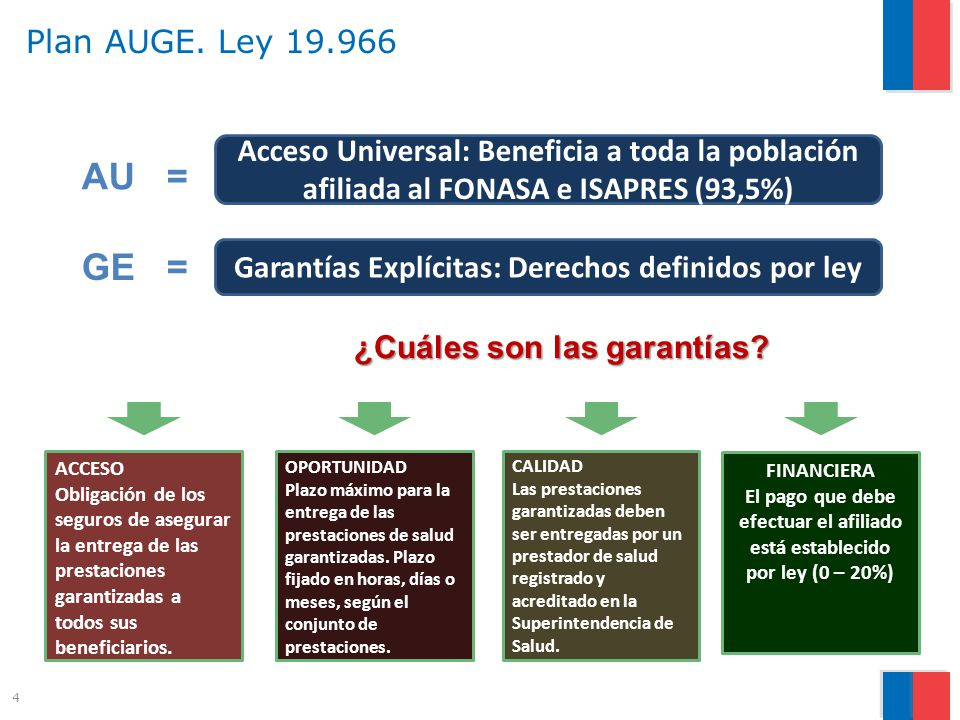 Garantías Explícitas: Derechos definidos por ley