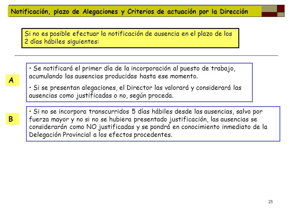 Notificación, plazo de Alegaciones y Criterios de actuación por la Dirección