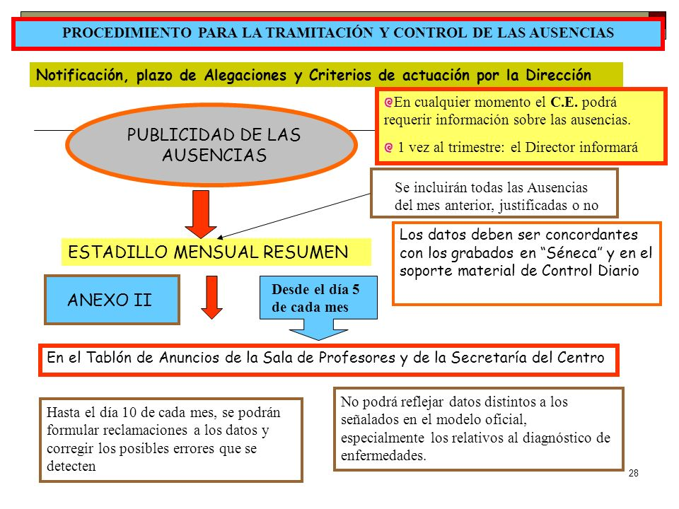 PROCEDIMIENTO PARA LA TRAMITACIÓN Y CONTROL DE LAS AUSENCIAS