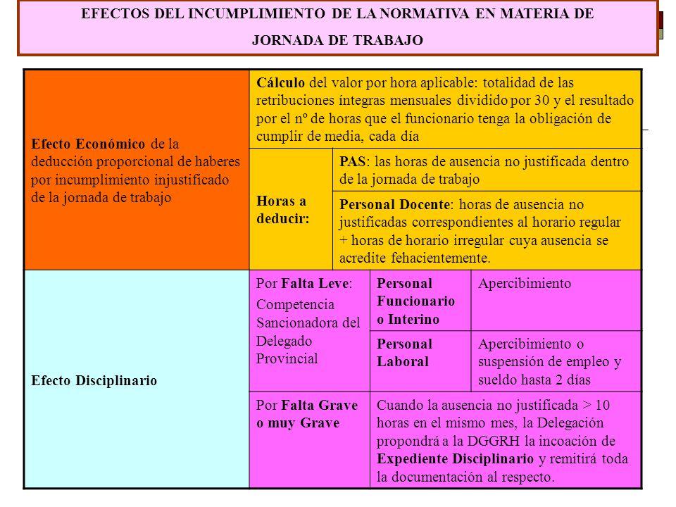 EFECTOS DEL INCUMPLIMIENTO DE LA NORMATIVA EN MATERIA DE