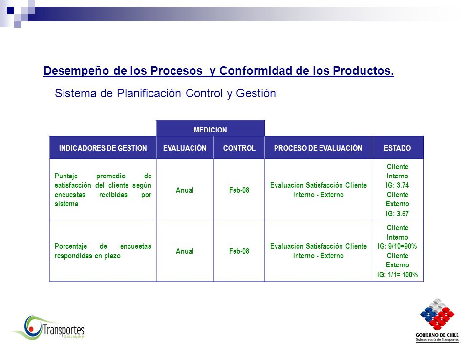 Desempeño de los Procesos y Conformidad de los Productos.