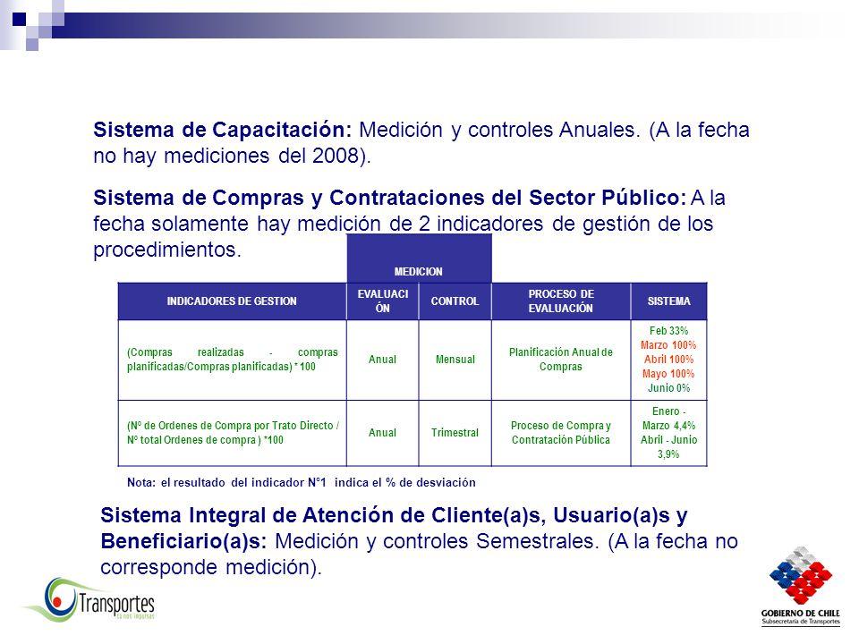 Sistema de Capacitación: Medición y controles Anuales