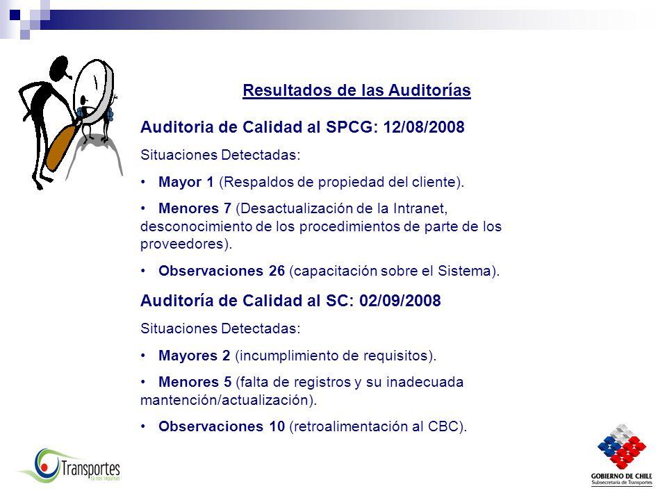 Resultados de las Auditorías