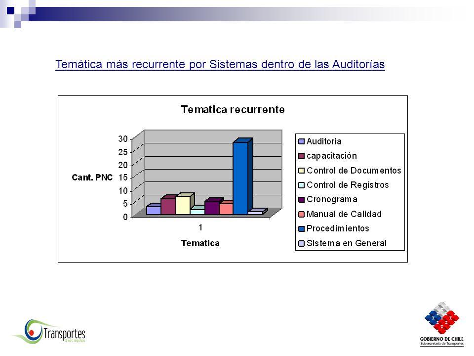 Temática más recurrente por Sistemas dentro de las Auditorías