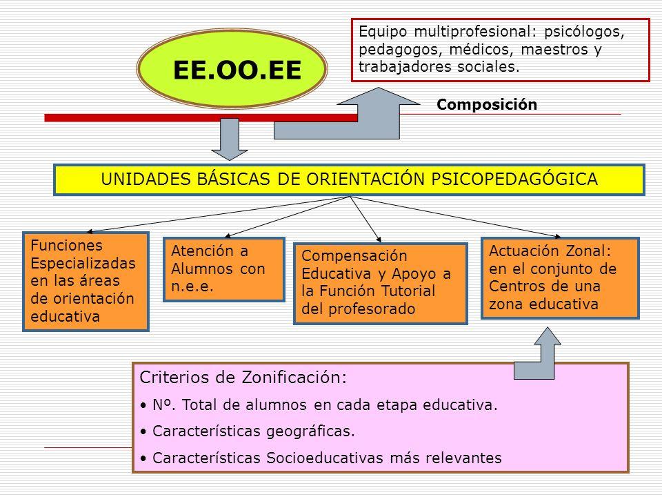 UNIDADES BÁSICAS DE ORIENTACIÓN PSICOPEDAGÓGICA