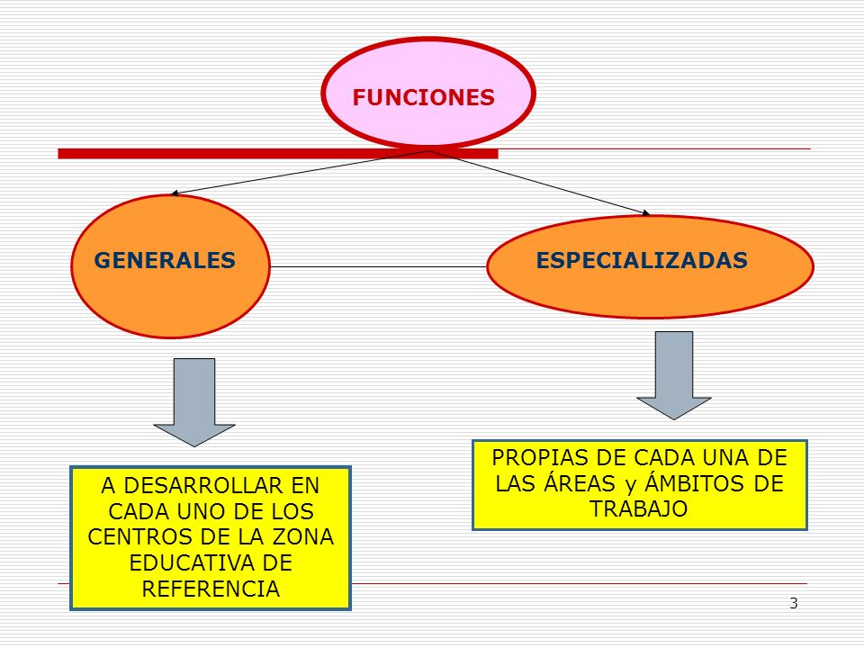 PROPIAS DE CADA UNA DE LAS ÁREAS y ÁMBITOS DE TRABAJO