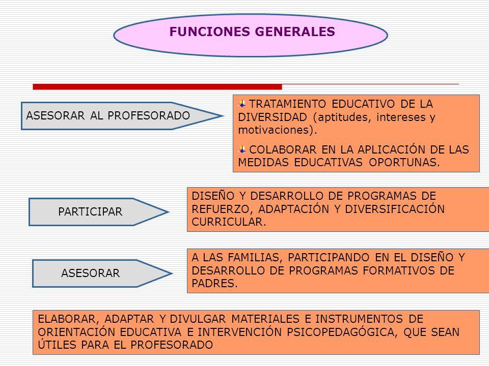 FUNCIONES GENERALES TRATAMIENTO EDUCATIVO DE LA DIVERSIDAD (aptitudes, intereses y motivaciones).