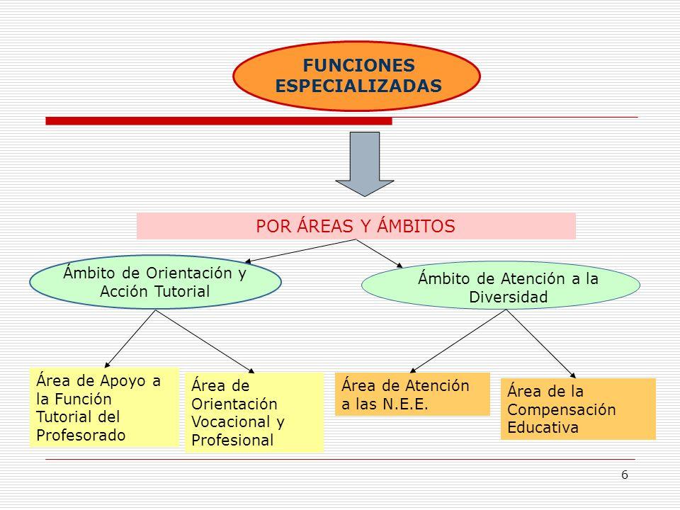 FUNCIONES ESPECIALIZADAS