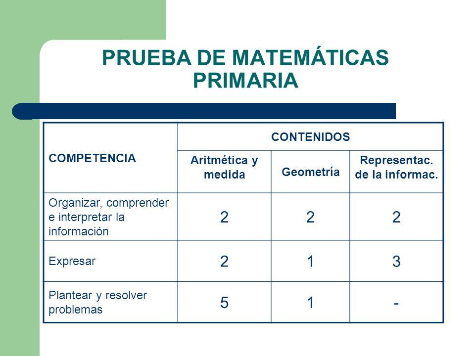 PRUEBA DE MATEMÁTICAS PRIMARIA