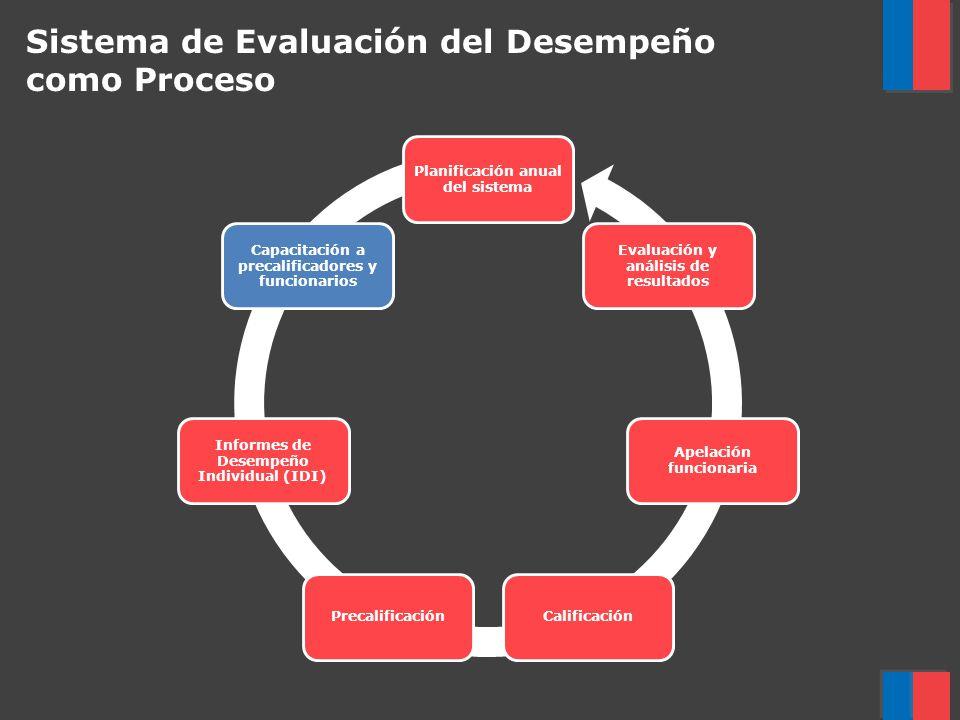 Sistema de Evaluación del Desempeño como Proceso