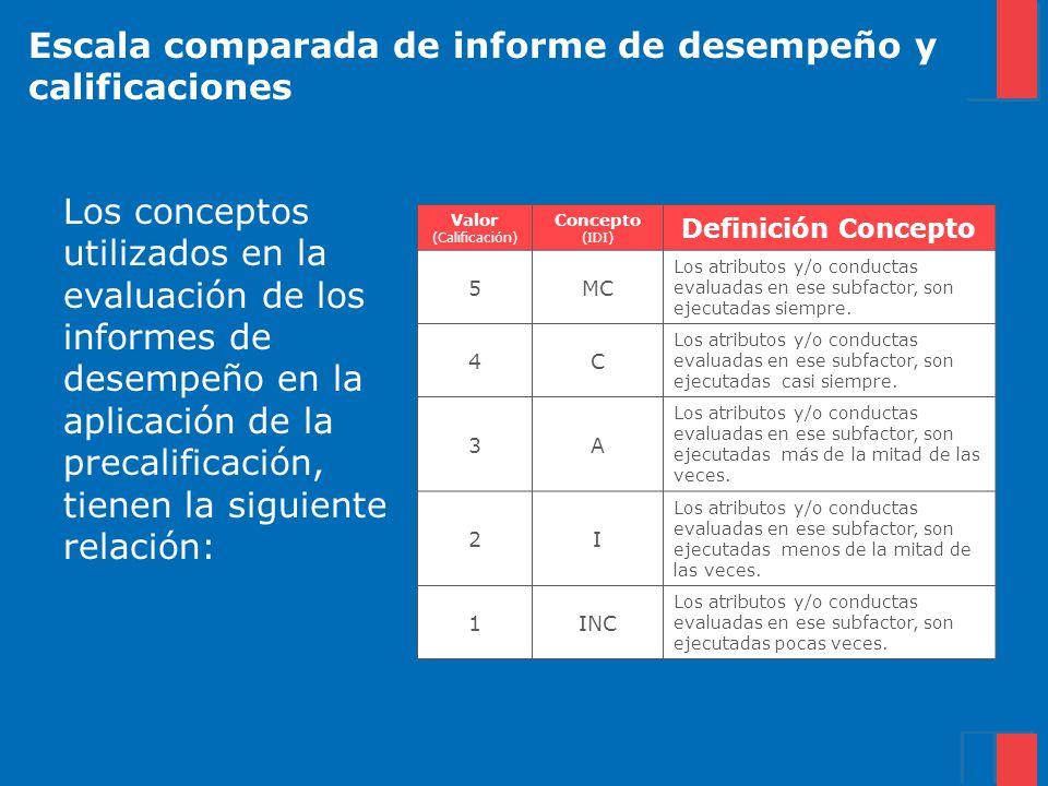 Escala comparada de informe de desempeño y calificaciones