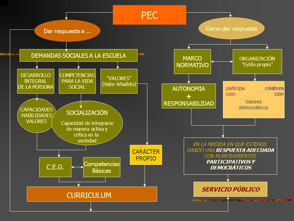 PEC CURRICULUM + C.E.G. Cómo dar respuesta Dar respuesta a ...