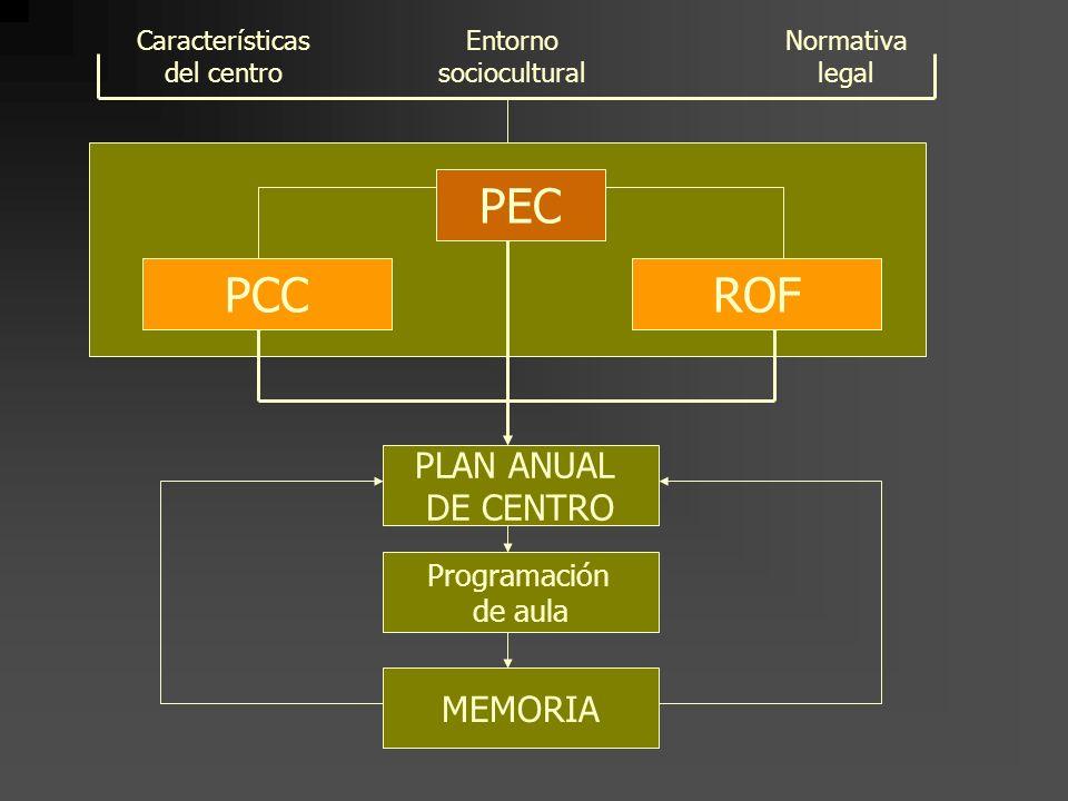 PEC PCC ROF PLAN ANUAL DE CENTRO MEMORIA Programación de aula