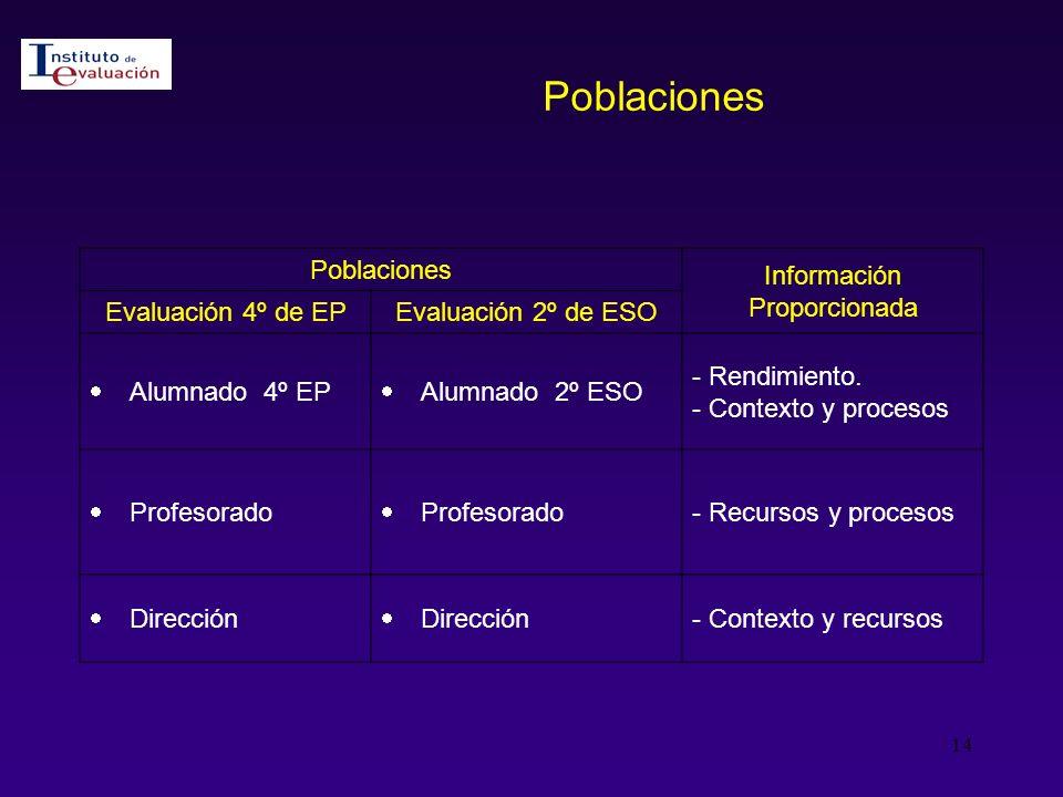 Poblaciones Poblaciones Información Proporcionada Evaluación 4º de EP