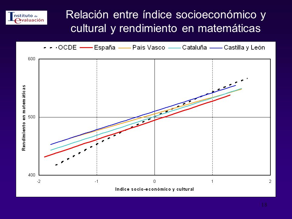 Relación entre índice socioeconómico y cultural y rendimiento en matemáticas