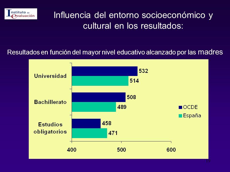 Influencia del entorno socioeconómico y cultural en los resultados: