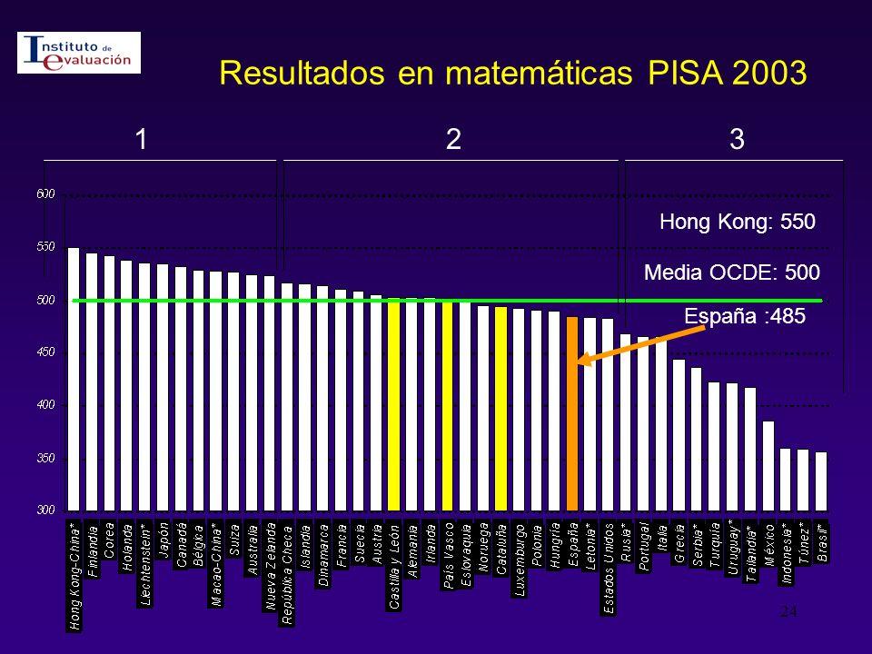 Resultados en matemáticas PISA 2003