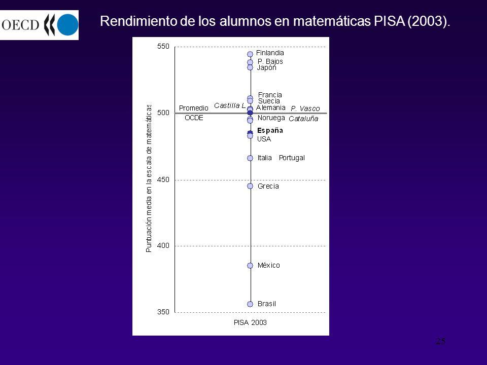 Rendimiento de los alumnos en matemáticas PISA (2003).