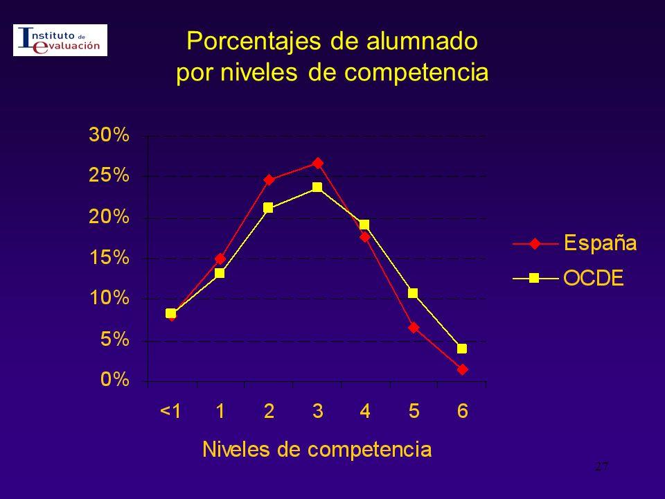 Porcentajes de alumnado por niveles de competencia